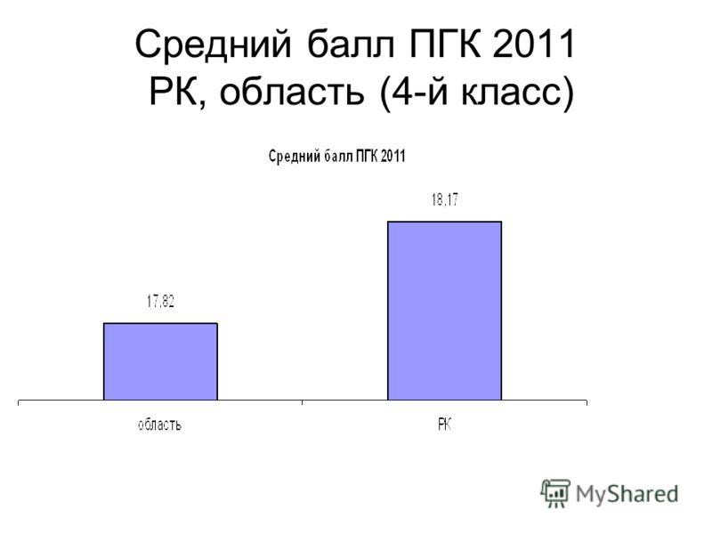 Средний балл ПГК 2011 РК, область (4-й класс)