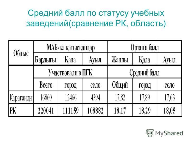 Средний балл по статусу учебных заведений(сравнение РК, область)