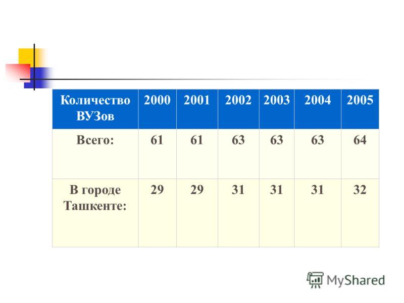 Количество ВУЗов 200020012002200320042005 Всего:61 63 64 В городе Ташкенте: 29 31 3232