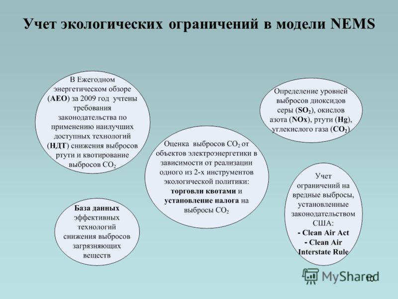 10 Учет экологических ограничений в модели NEMS