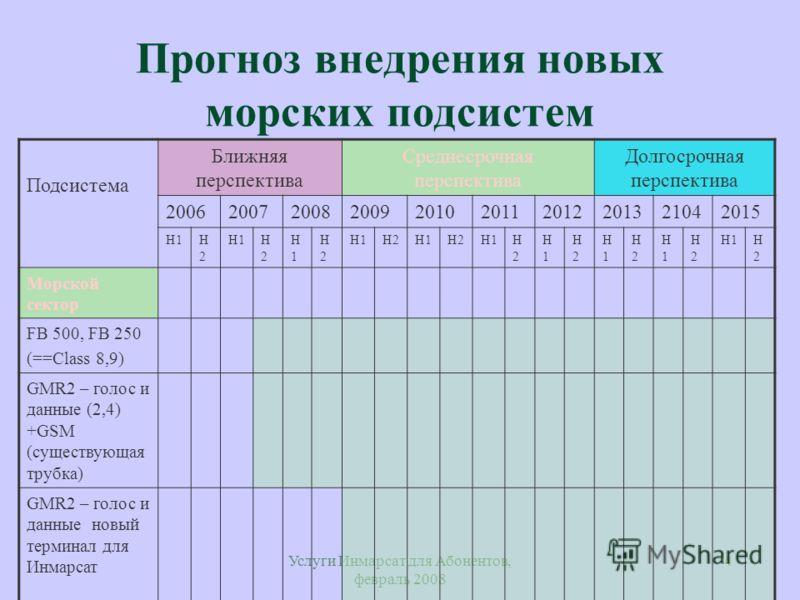 Услуги Инмарсат для Абонентов, февраль 2008 4 Прогноз внедрения новых морских подсистем Подсистема Ближняя перспектива Среднесрочная перспектива Долгосрочная перспектива 2006200720082009201020112012201321042015 H1H2H2 H2H2 H1H1 H2H2 H2H1H2H1H2H2 H1H1