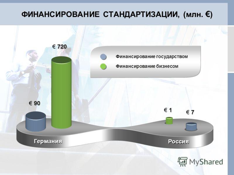 ФИНАНСИРОВАНИЕ СТАНДАРТИЗАЦИИ, (млн. ) Германия Россия 90 9090 90 720 7 77 7 1 11 1 Финансирование государством Финансирование бизнесом