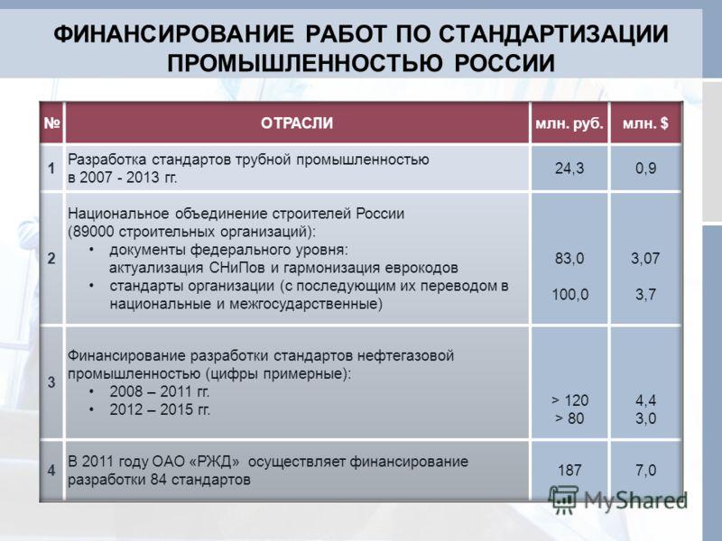 ФИНАНСИРОВАНИЕ РАБОТ ПО СТАНДАРТИЗАЦИИ ПРОМЫШЛЕННОСТЬЮ РОССИИ