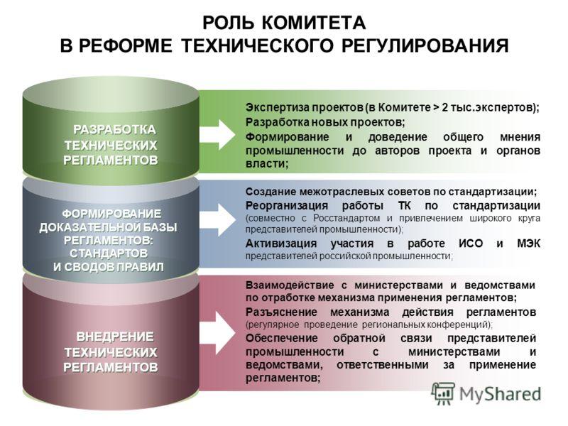 РОЛЬ КОМИТЕТА В РЕФОРМЕ ТЕХНИЧЕСКОГО РЕГУЛИРОВАНИЯ ВНЕДРЕНИЕ ТЕХНИЧЕСКИХ РЕГЛАМЕНТОВ Взаимодействие с министерствами и ведомствами по отработке механизма применения регламентов; Разъяснение механизма действия регламентов (регулярное проведение регион
