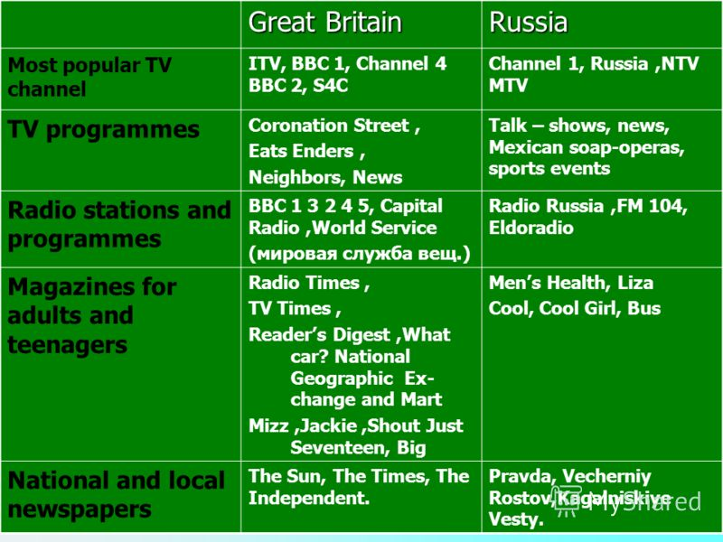Great Britain Russia Most popular TV channel ITV, BBC 1, Channel 4 BBC 2, S4C Channel 1, Russia,NTV MTV TV programmes Coronation Street, Eats Enders, Neighbors, News Talk – shows, news, Mexican soap-operas, sports events Radio stations and programmes