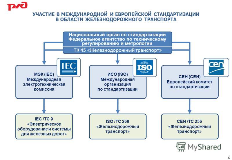 УЧАСТИЕ В МЕЖДУНАРОДНОЙ И ЕВРОПЕЙСКОЙ СТАНДАРТИЗАЦИИ В ОБЛАСТИ ЖЕЛЕЗНОДОРОЖНОГО ТРАНСПОРТА МЭК (IEC) Международная электротехническая комиссия ИСО (ISO) Международная организация по стандартизации СЕН (CEN) Европейский комитет по стандартизации IEC /