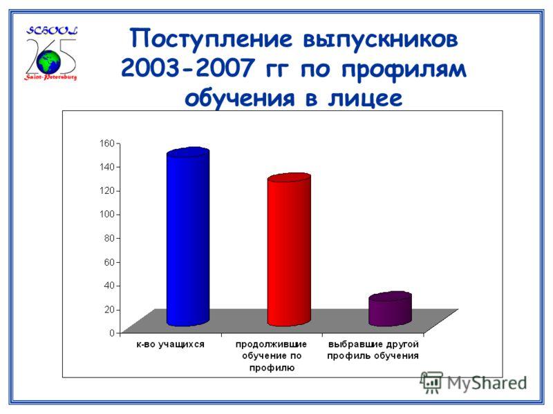 Поступление выпускников 2003-2007 гг по профилям обучения в лицее