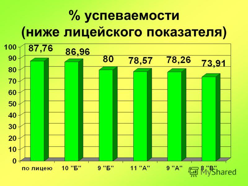 % успеваемости (ниже лицейского показателя)