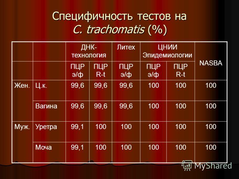 Специфичность тестов на C. trachomatis (%) ДНК- технология ЛитехЦНИИ Эпидемиологии NASBA ПЦР э/ф ПЦР R-t ПЦР э/ф ПЦР R-t Жен.Ц.к.99,6 100 Вагина99,6 100 Муж.Уретра99,1100 Моча99,1100