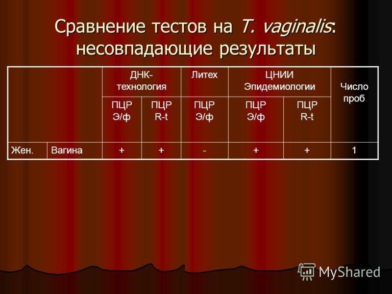 Сравнение тестов на T. vaginalis: несовпадающие результаты ДНК- технология ЛитехЦНИИ ЭпидемиологииЧисло проб ПЦР Э/ф ПЦР R-t ПЦР Э/ф ПЦР Э/ф ПЦР R-t Жен.Вагина++-++1