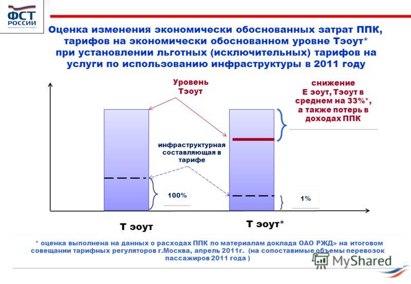 10 Оценка изменения экономически обоснованных затрат ППК, тарифов на экономически обоснованном уровне Тэоут* при установлении льготных (исключительных) тарифов на услуги по использованию инфраструктуры в 2011 году снижение E эоут, Тэоут в среднем на