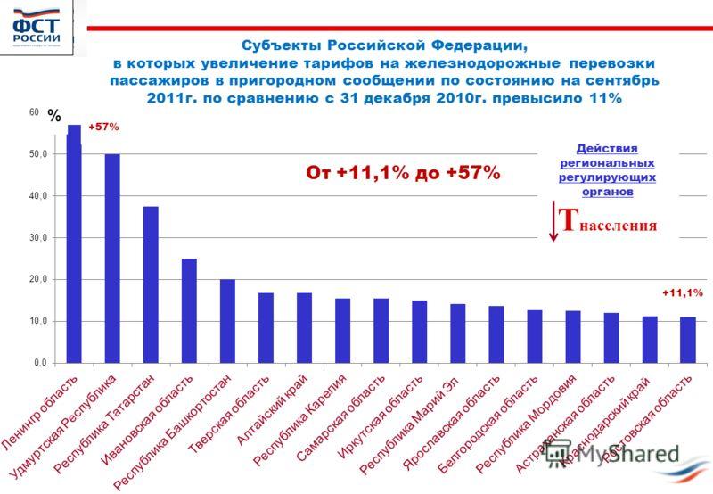 Сочи, октябрь 2009г.11 Субъекты Российской Федерации, в которых увеличение тарифов на железнодорожные перевозки пассажиров в пригородном сообщении по состоянию на сентябрь 2011г. по сравнению с 31 декабря 2010г. превысило 11% % Действия региональных
