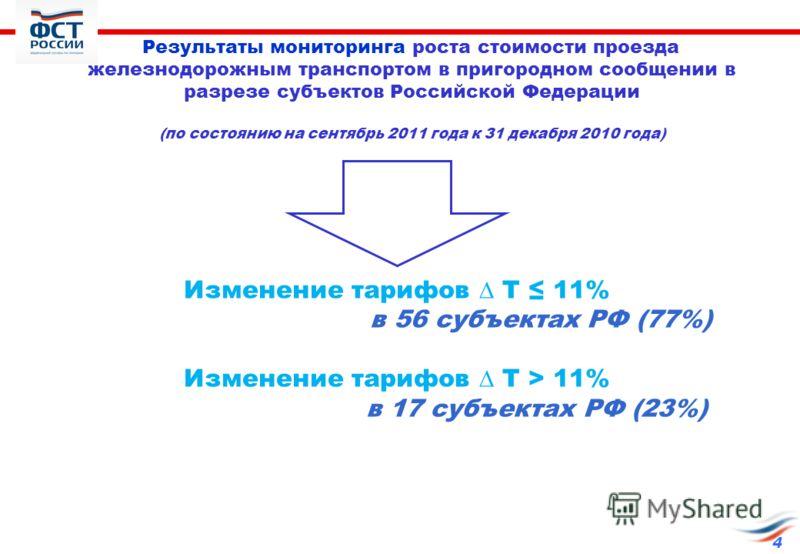 Результаты мониторинга роста стоимости проезда железнодорожным транспортом в пригородном сообщении в разрезе субъектов Российской Федерации (по состоянию на сентябрь 2011 года к 31 декабря 2010 года) 4 Изменение тарифов Т 11% в 56 субъектах РФ (77%)