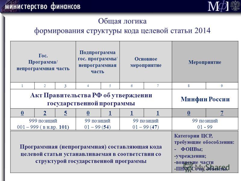 Общая логика формирования структуры кода целевой статьи 2014 Гос. Программа/ непрограммная часть Подпрограмма гос. программы/ непрограммная часть Основное мероприятие Мероприятие 12 3 456789 Акт Правительства РФ об утверждении государственной програм
