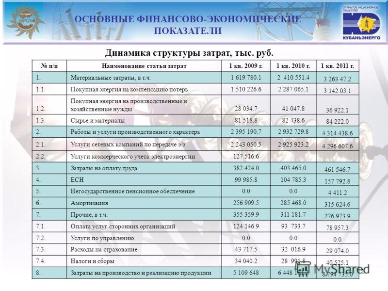 11 п/пНаименование статьи затрат1 кв. 2009 г.1 кв. 2010 г.1 кв. 2011 г. 1.Материальные затраты, в т.ч.1 619 780.12 410 551.4 3 263 47.2 1.1.Покупная энергия на компенсацию потерь1 510 226.62 287 065.1 3 142 03.1 1.2. Покупная энергия на производствен