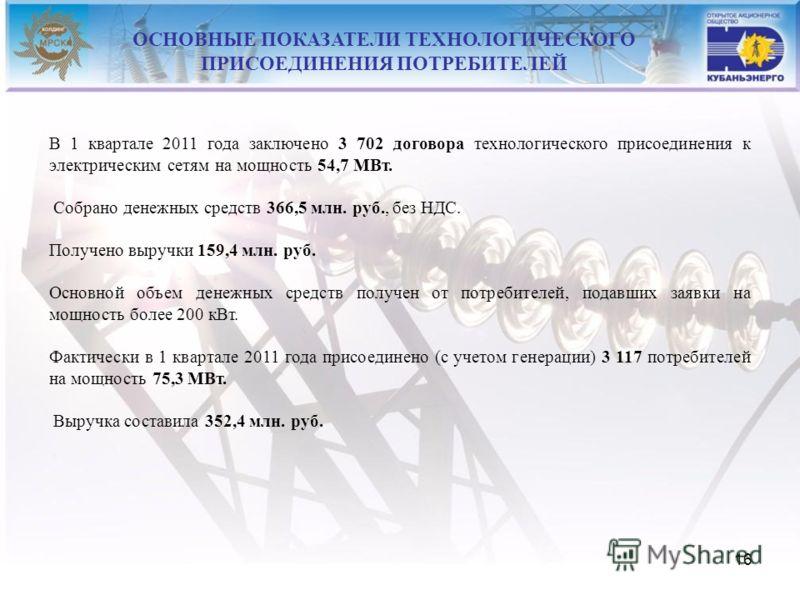 16 В 1 квартале 2011 года заключено 3 702 договора технологического присоединения к электрическим сетям на мощность 54,7 МВт. Собрано денежных средств 366,5 млн. руб., без НДС. Получено выручки 159,4 млн. руб. Основной объем денежных средств получен