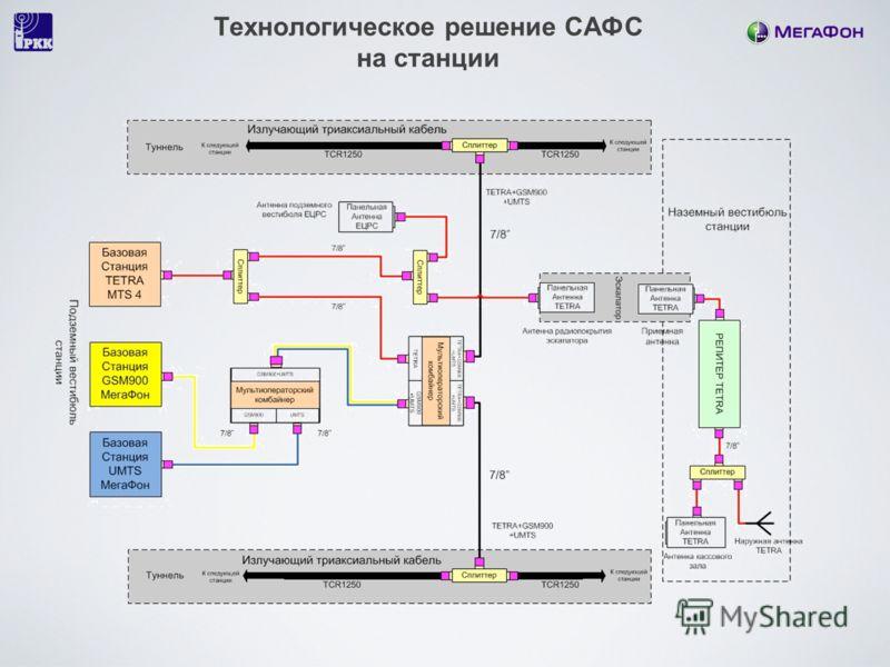 Технологическое решение САФС на станции