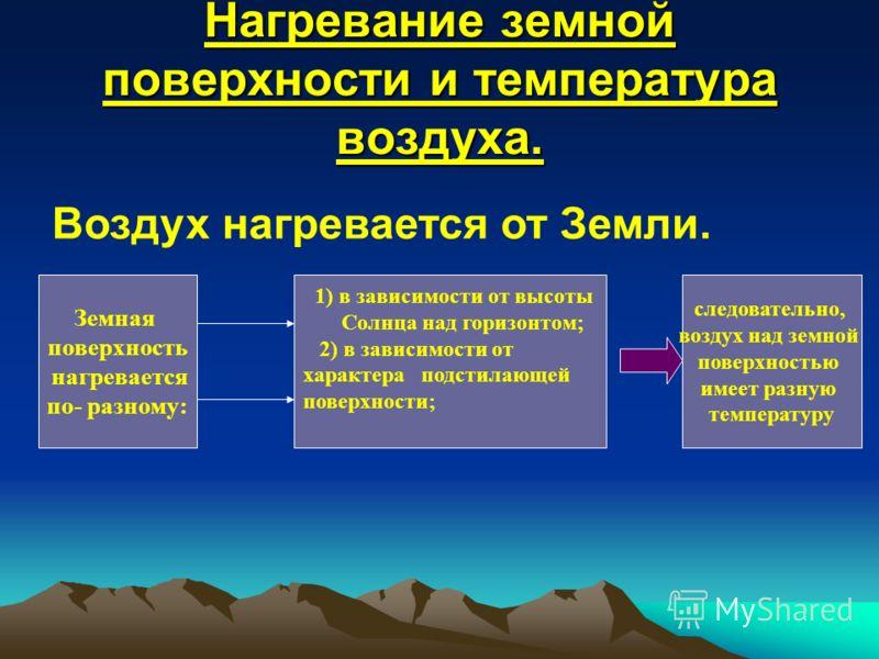 Нагревание земной поверхности и температура воздуха. Воздух нагревается от Земли. Земная поверхность нагревается по- разному: 1 ) в зависимости от высоты Солнца над горизонтом; 2) в зависимости от характера подстилающей поверхности; следовательно, во