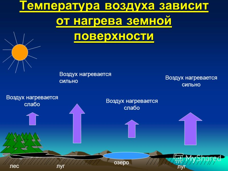 Температура воздуха зависит от нагрева земной поверхности озеро леслуг Воздух нагревается слабо Воздух нагревается сильно Воздух нагревается слабо Воздух нагревается сильно