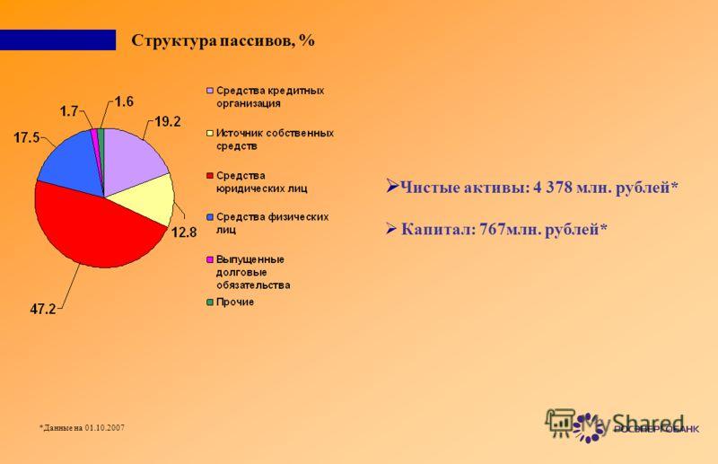 Структура пассивов, % Чистые активы: 4 378 млн. рублей* Капитал: 767млн. рублей* *Данные на 01.10.2007