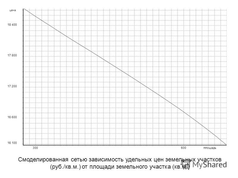 цена площадь600300 17 200 16 600 16 100 18 400 17 800 Смоделированная сетью зависимость удельных цен земельных участков (руб./кв.м.) от площади земельного участка (кв.м.)