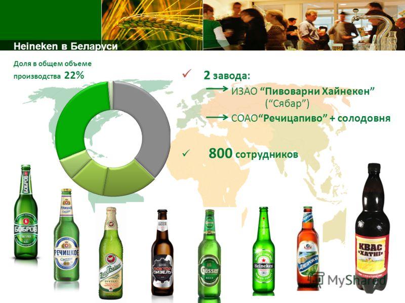 2 завода: ИЗАО Пивоварни Хайнекен (Сябар) СОАОРечицапиво + солодовня 800 сотрудников Heineken в Беларуси