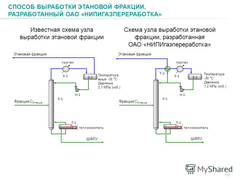 Известная схема узла выработки этановой фракции Схема узла выработки этановой фракции, разработанная ОАО «НИПИгазпереработка» СПОСОБ ВЫРАБОТКИ ЭТАНОВОЙ ФРАКЦИИ, РАЗРАБОТАННЫЙ ОАО «НИПИГАЗПЕРЕРАБОТКА» 10 Х-1 Т-1 теплоноситель пропан Н-1 Е-1 К-1 Фракци