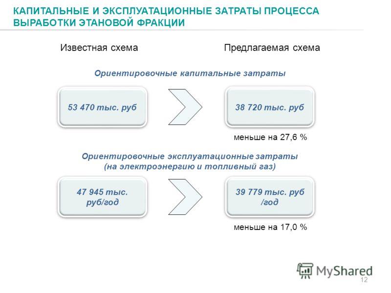 Известная схемаПредлагаемая схема КАПИТАЛЬНЫЕ И ЭКСПЛУАТАЦИОННЫЕ ЗАТРАТЫ ПРОЦЕССА ВЫРАБОТКИ ЭТАНОВОЙ ФРАКЦИИ 12 Ориентировочные капитальные затраты 53 470 тыс. руб 38 720 тыс. руб меньше на 27,6 % Ориентировочные эксплуатационные затраты (на электроэ