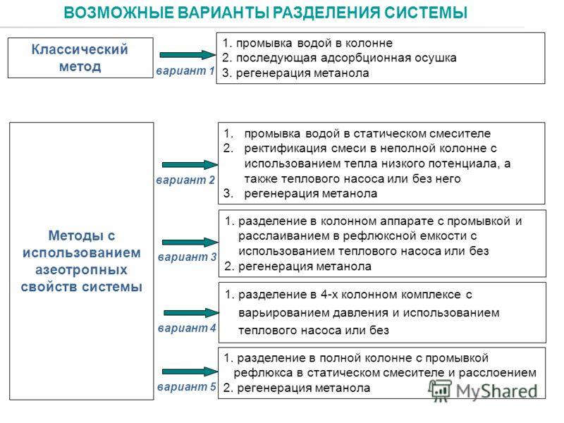 ВОЗМОЖНЫЕ ВАРИАНТЫ РАЗДЕЛЕНИЯ СИСТЕМЫ 1. промывка водой в колонне 2. последующая адсорбционная осушка 3. регенерация метанола Классический метод 1.промывка водой в статическом смесителе 2.ректификация смеси в неполной колонне с использованием тепла н