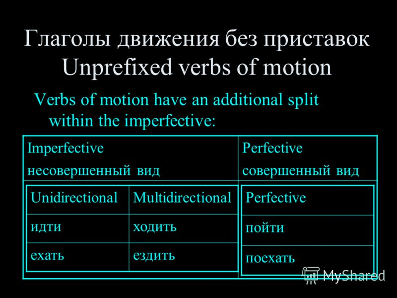 Глаголы движения без приставок Unprefixed verbs of motion Verbs of motion have an additional split within the imperfective: Imperfective несовершенный вид Perfective совершенный вид UnidirectionalMultidirectional идтиходить ехатьездить Perfective пой