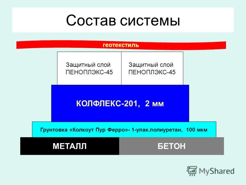 Грунтовка «Колкоут Пур Ферро»- 1-упак.полиуретан, 100 мкм Состав системы МЕТАЛЛБЕТОН КОЛФЛЕКС-201, 2 мм Защитный слой ПЕНОПЛЭКС-45 геотекстиль Защитный слой ПЕНОПЛЭКС-45