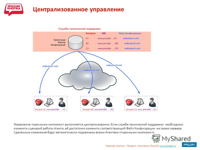 Красная Кнопка – Продукт компании ProLAN, www.prolan.ruwww.prolan.ru Централизованное управление Управление «красными кнопками» выполняется централизованно. Если службе технической поддержки необходимо изменить сценарий работы Агента, ей достаточно и