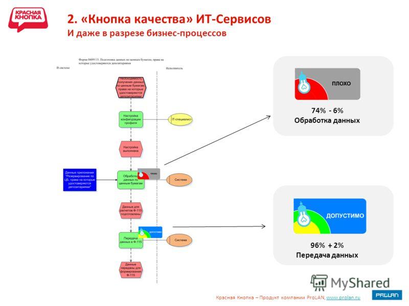 Красная Кнопка – Продукт компании ProLAN, www.prolan.ruwww.prolan.ru 2. «Кнопка качества» ИТ-Сервисов И даже в разрезе бизнес-процессов 74% - 6% Обработка данных 96% + 2% Передача данных