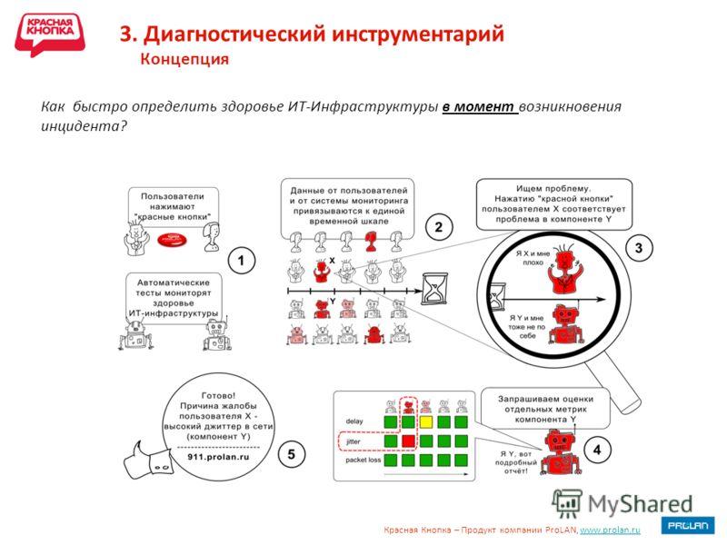 Красная Кнопка – Продукт компании ProLAN, www.prolan.ruwww.prolan.ru 3. Диагностический инструментарий Концепция Как быстро определить здоровье ИТ-Инфраструктуры в момент возникновения инцидента?