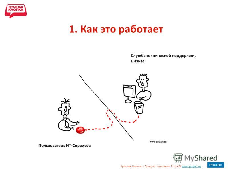 Красная Кнопка – Продукт компании ProLAN, www.prolan.ruwww.prolan.ru 1. Как это работает Пользователь ИТ-Сервисов Служба технической поддержки, Бизнес