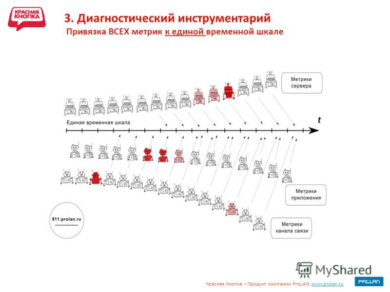 Красная Кнопка – Продукт компании ProLAN, www.prolan.ruwww.prolan.ru 3. Диагностический инструментарий Привязка ВСЕХ метрик к единой временной шкале