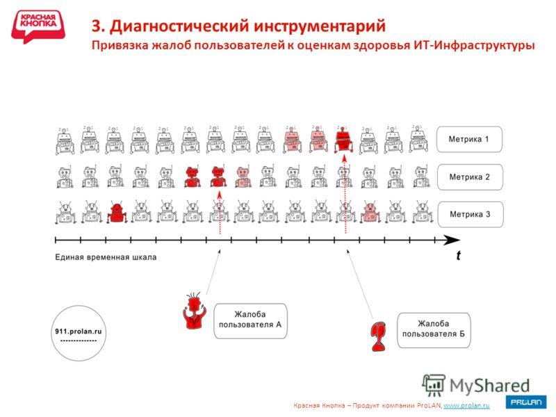 Красная Кнопка – Продукт компании ProLAN, www.prolan.ruwww.prolan.ru 3. Диагностический инструментарий Привязка жалоб пользователей к оценкам здоровья ИТ-Инфраструктуры