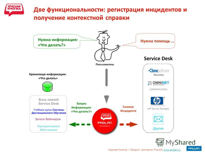 Красная Кнопка – Продукт компании ProLAN, www.prolan.ruwww.prolan.ru Две функциональности: регистрация инцидентов и получение контекстной справки