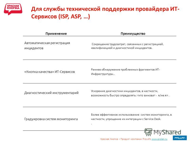 Красная Кнопка – Продукт компании ProLAN, www.prolan.ruwww.prolan.ru Для службы технической поддержки провайдера ИТ- Сервисов (ISP, ASP, …) ПрименениеПреимущество Автоматическая регистрация инцидентов Сокращение трудозатрат, связанных с регистрацией,