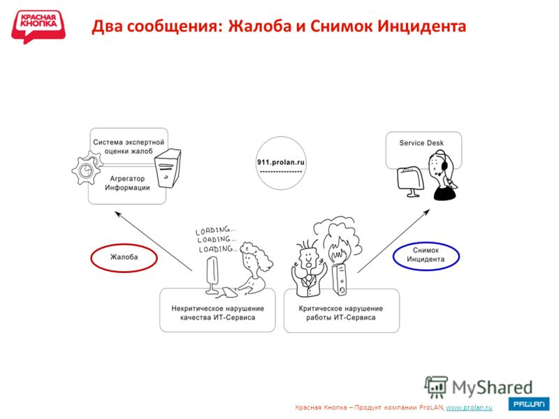Красная Кнопка – Продукт компании ProLAN, www.prolan.ruwww.prolan.ru Два сообщения: Жалоба и Снимок Инцидента