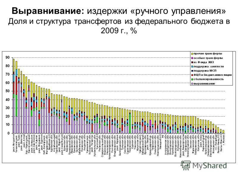 Выравнивание: издержки «ручного управления» Доля и структура трансфертов из федерального бюджета в 2009 г., %