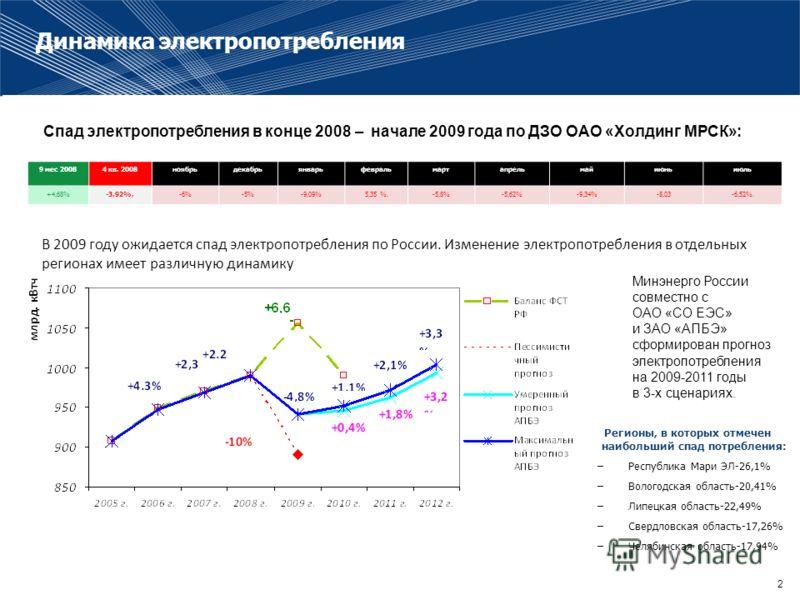 2 Динамика электропотребления В 2009 году ожидается спад электропотребления по России. Изменение электропотребления в отдельных регионах имеет различную динамику 9 мес 20084 кв. 2008ноябрьдекабрьянварьфевральмартапрельмайиюньиюль +4,68%-3,92%,-6%-5%-