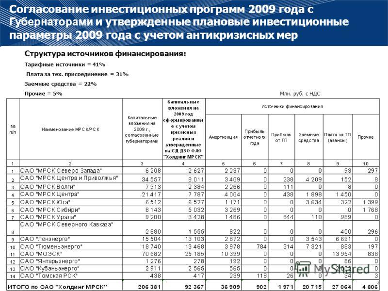 4 Согласование инвестиционных программ 2009 года с Губернаторами и утвержденные плановые инвестиционные параметры 2009 года с учетом антикризисных мер Структура источников финансирования: Тарифные источники = 41% Плата за тех. присоединение = 31% Зае