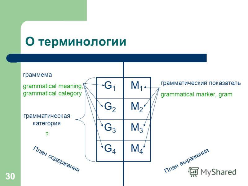 30 О терминологии G1G1 G2G2 G3G3 G4G4 грамматическая категория ? граммема grammatical meaning, grammatical category План содержания План выражения грамматический показатель grammatical marker, gram M1M1 M2M2 M3M3 M4M4