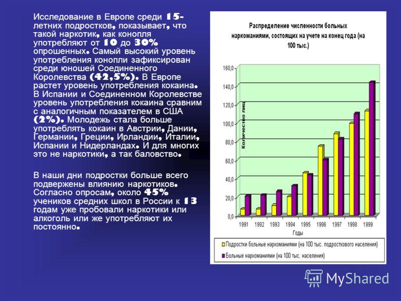 Исследование в Европе среди 15- летних подростков, показывает, что такой наркотик, как конопля употребляют от 10 до 30% опрошенных. Самый высокий уровень употребления конопли зафиксирован среди юношей Соединенного Королевства (42,5%). В Европе растет