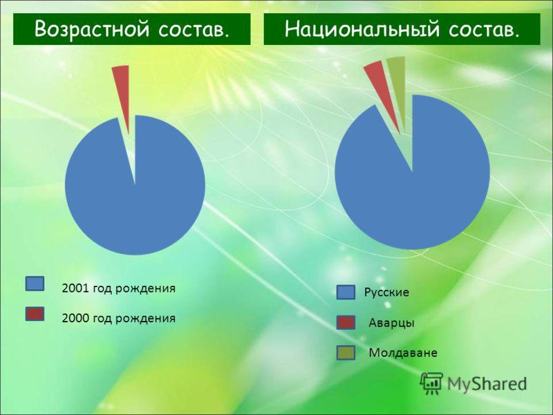 Возрастной состав. 2001 год рождения 2000 год рождения Национальный состав. Русские Аварцы Молдаване