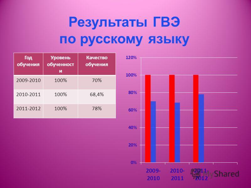 Результаты ГВЭ по русскому языку Год обучения Уровень обученност и Качество обучения 2009-2010100%70% 2010-2011100%68,4% 2011-2012100%78%
