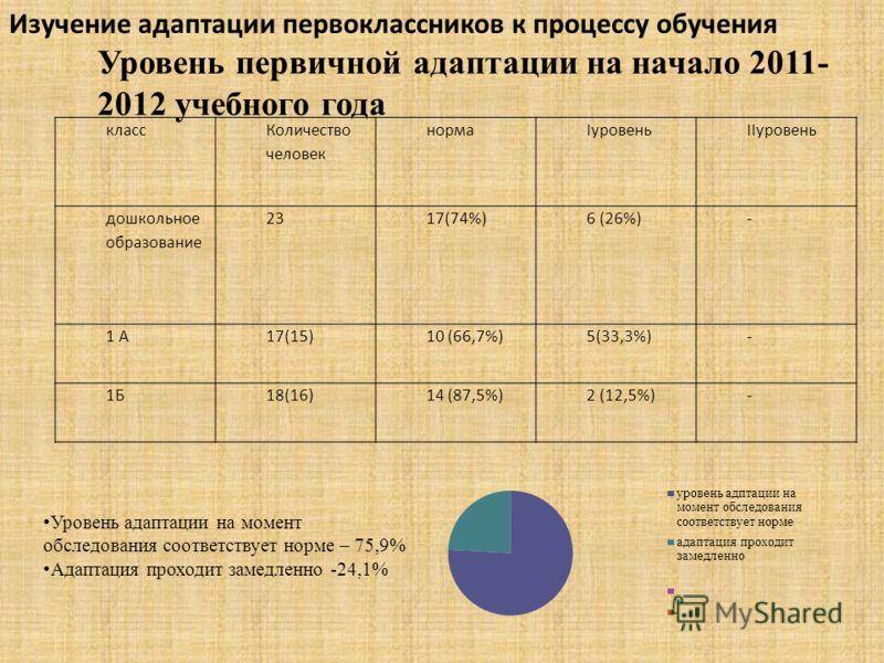 класс Количество человек нормаIуровеньIIуровень дошкольное образование 2317(74%)6 (26%)- 1 А17(15)10 (66,7%)5(33,3%)- 1Б18(16)14 (87,5%)2 (12,5%)- Изучение адаптации первоклассников к процессу обучения Уровень первичной адаптации на начало 2011- 2012