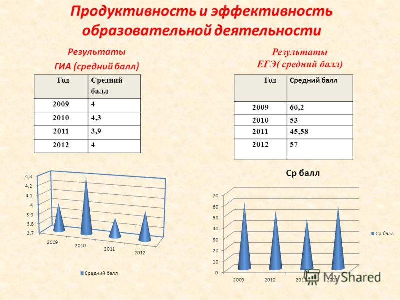 Продуктивность и эффективность образовательной деятельности Результаты ГИА (средний балл) Год Средний балл 20094 20104,3 20113,9 20124 Результаты ЕГЭ( средний балл) Год Средний балл 200960,2 201053 201145,58 201257