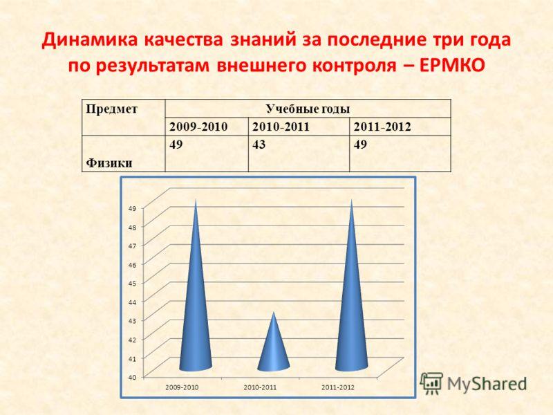 Динамика качества знаний за последние три года по результатам внешнего контроля – ЕРМКО ПредметУчебные годы 2009-20102010-20112011-2012 Физики 494349